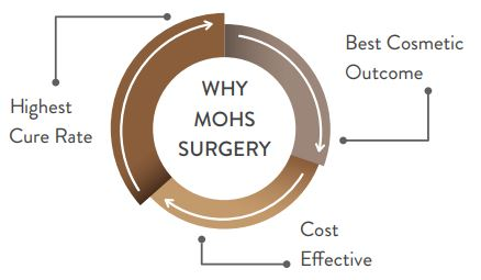 WHY MOHS SURGERY?